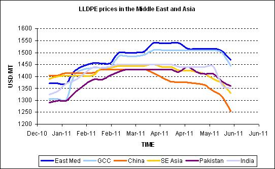 LLDPE film prices in the Middle East and Asia