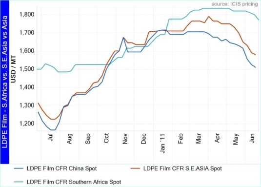 LDPE film re-exports from southeast Asia