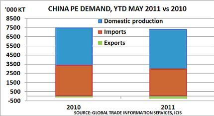 China PE demand Jan-May 2011