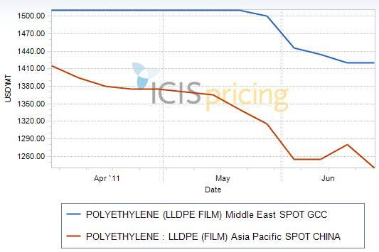 Middle East and China LLDPE prices