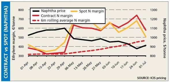 European contract cracker margins