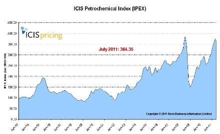July IPEX sees first fall in 10 months