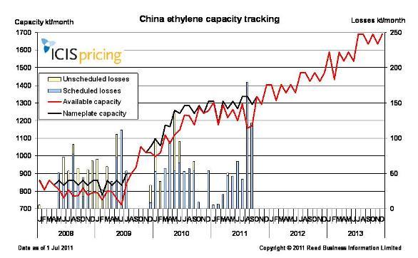China ethylene capacity