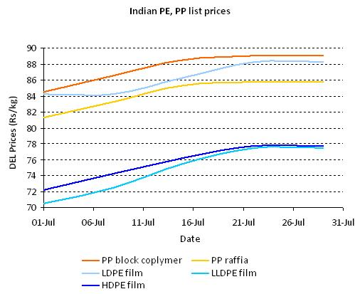 India PE, PP price graph