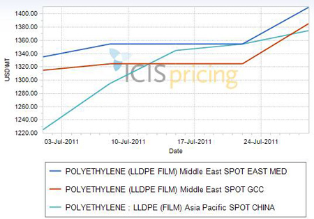 LLDPE prices