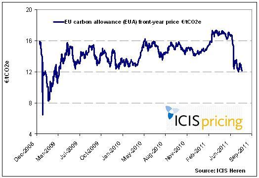 EU carbon prices
