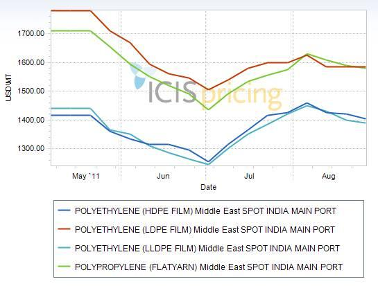 India PE, PP spot prices