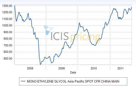Asia MEG price graph