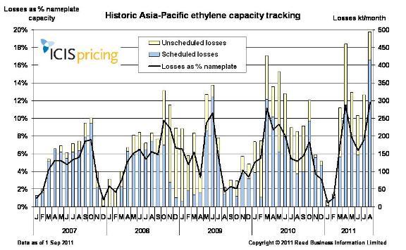 Asia Pacific ethylene capacity