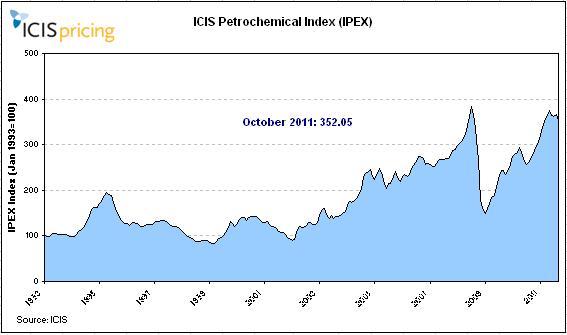 October 2011 IPEX graph