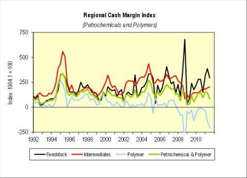 Petrochemical and polymer cash margins in Europe