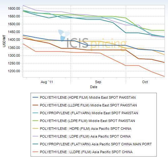 PE, PP price graph