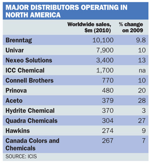 Major distributors operating in North America