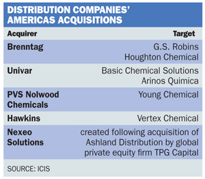 Distribution companies