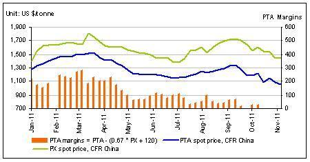 PTA margins chart
