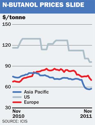 n-butanol prices slide