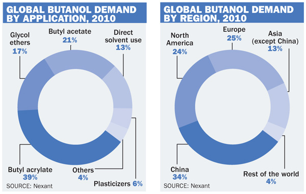 Global Butanol Demand