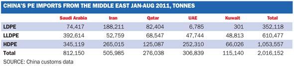 China PE Imports