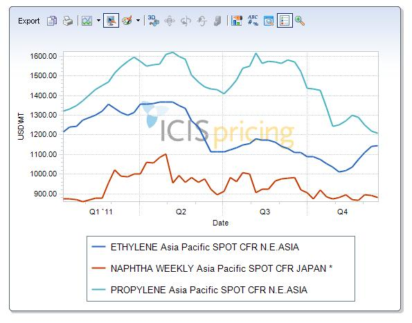 Comparison of ethylene, propylene and naphtha prices in 2011