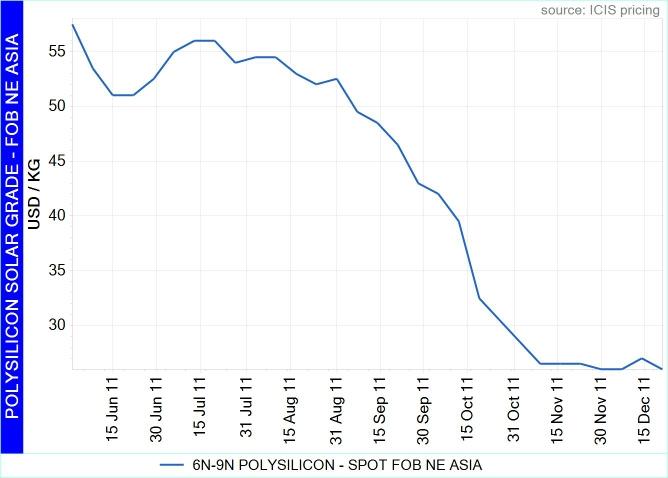 FOB NE Asia prices