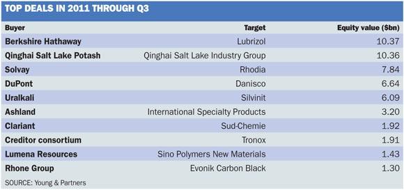 Top Deals Q3 2011