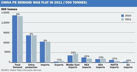 China PE Demand 2011