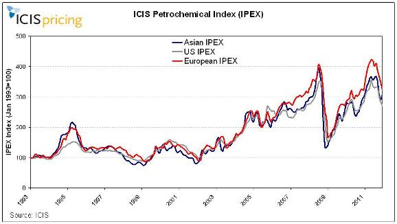 The ICIS Petrochemical Index