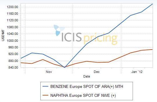 Benzene vs Naphtha Q4