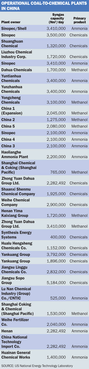 Operational coal-to chemical plants in China