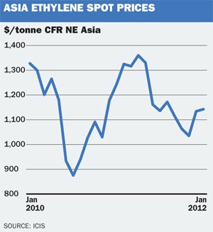 Asia Ethylene spot prices