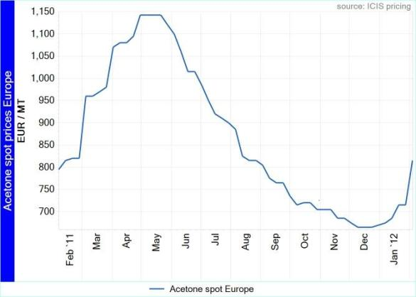 Acetone spot prices Europe