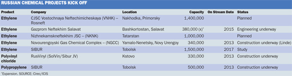 Russia chemical projects