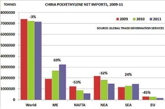 China PE net imports