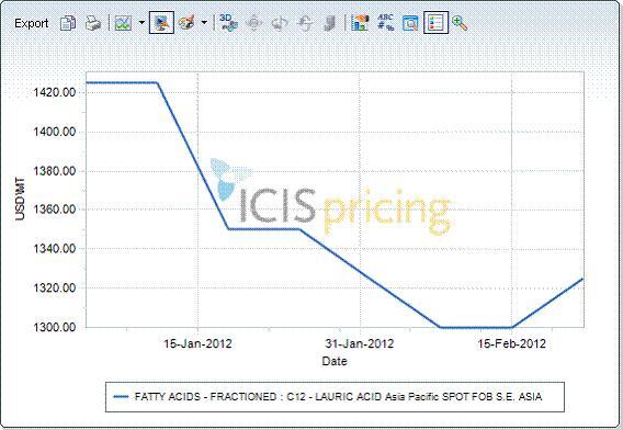 lauric acid price graph