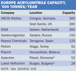 Acrylonitrile capacity