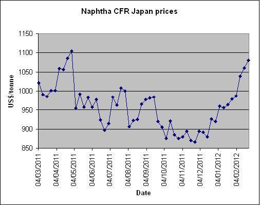 naphtha price graph