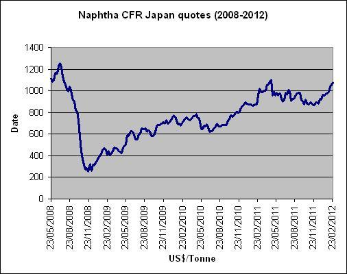 Asia naphtha price graph
