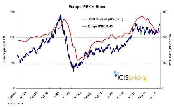 Europe petchem prices and Brent crude