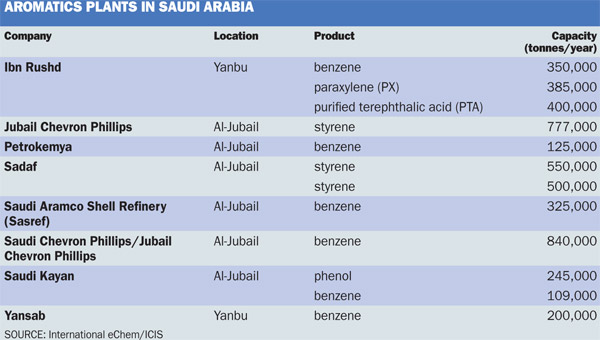 Saudi aromatics table