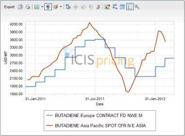 Butadiene chart