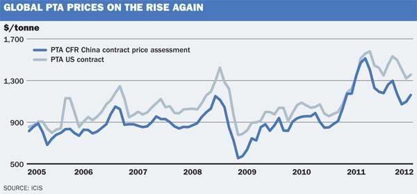 Global PTA price graph