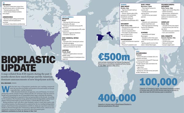 Bioplastics map small