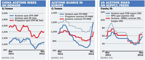 acetone graphs