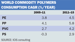 World commodity polymers table