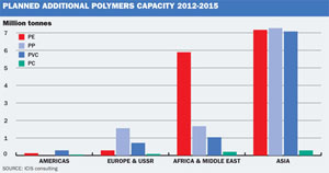 Additional polymer capacity
