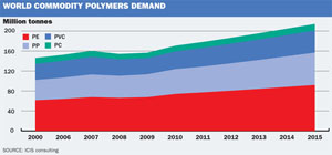 Commodity polymer demand