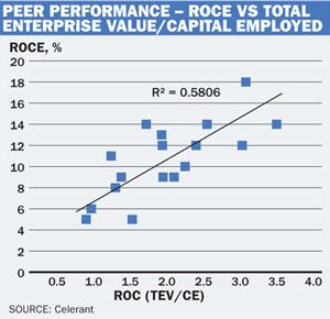 ROCE graph