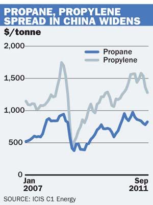 Propane, propylene spread