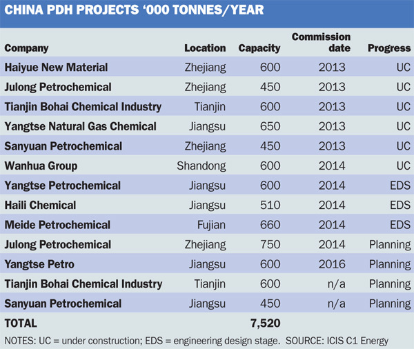 China PDH projects