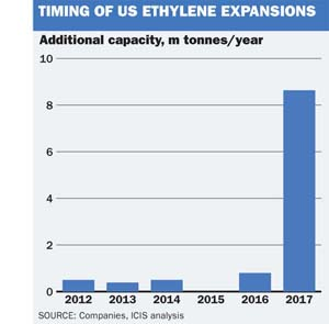 Timing of US Ethylene Expenasions